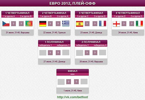 евро 2012 плей-офф