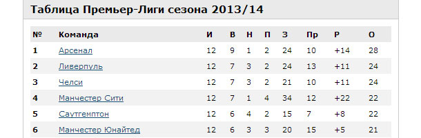 Таблица Премьер-Лиги сезона 2013/14