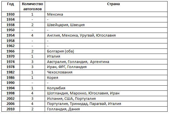 ставки на чм 2014