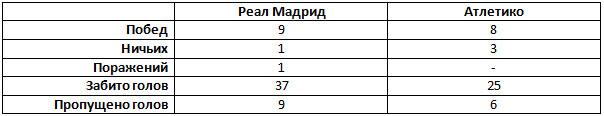 статистика клубов