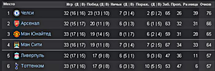 ТОП-6 команд АПЛ к 34 туру сезона 2014/15